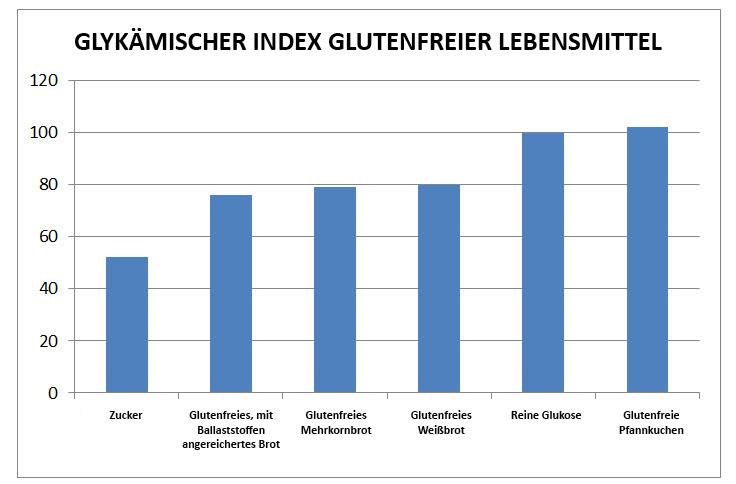 Glykämischer Index glutenfreie Produkte